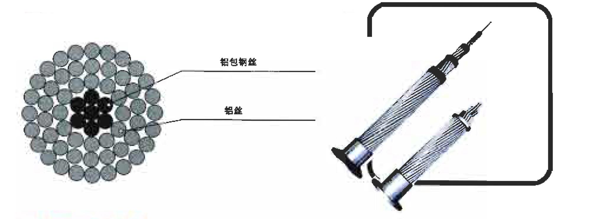 铝包钢绞线、铝包钢芯铝绞线