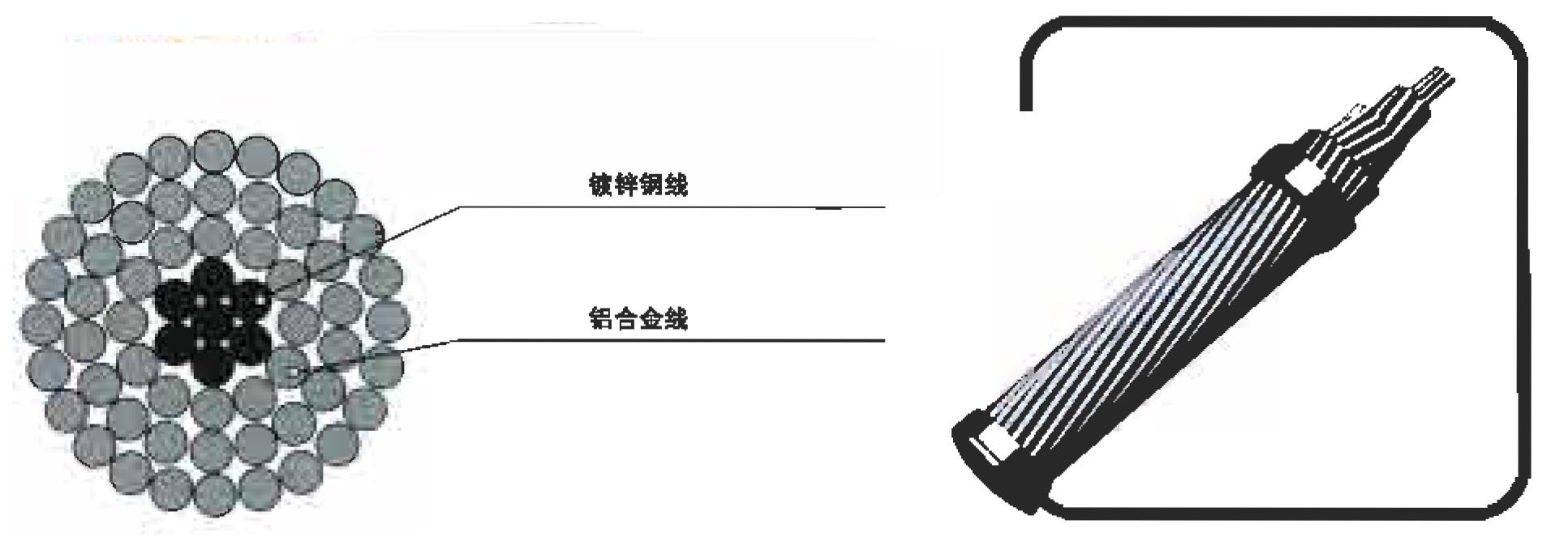 铝合鑫绞线、钢芯铝合金绞线